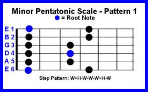 Minor Pentatonic Scale brocures